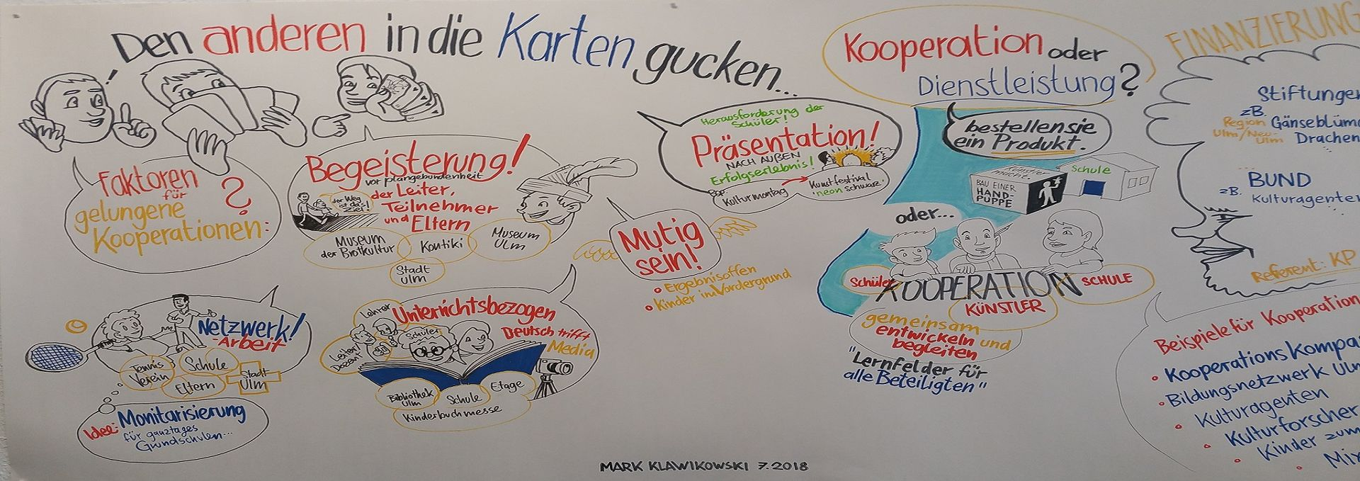 Mindmap zum Thema Koopeartion